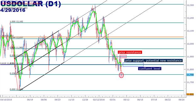 EUR/USD und Gold traden zum Widerstand, nachdem USD durch den Boden fällt