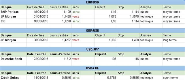 Comment sont positionnées les grandes banques sur le Forex au début de cette semaine du 2 mai 2016 ?