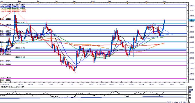 EUR/USD Clears 1.1500; Retail FX Crowd Remains Stubbornly Short