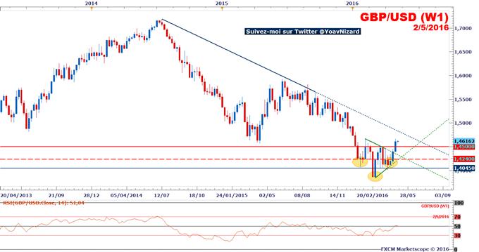 GBP/USD : Le cours du Câble franchit 1,45$ et confirme son potentiel de hausse