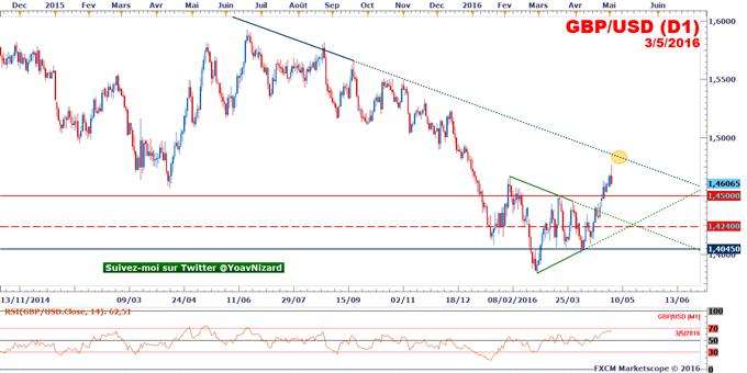 GBP/USD : les positions vendeuses relancées par le PMI manufacturier UK et le rebond du dollar
