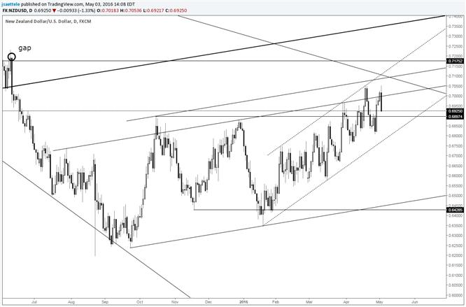NZD/USD Bearish Outside Day at Range Highs