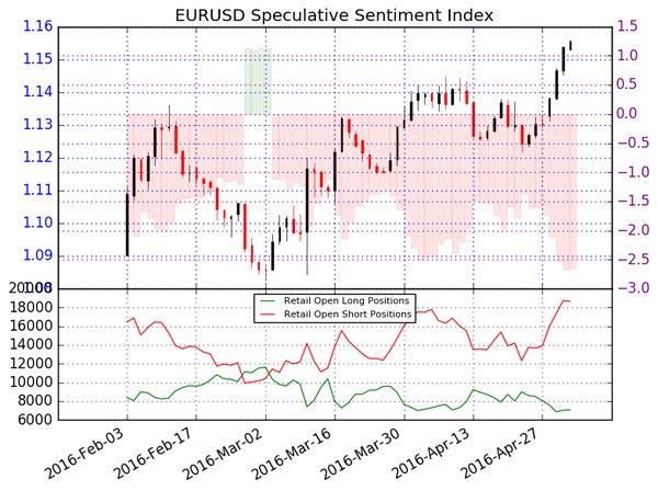 EUR/USD : le cours gagne en momentum haussier, les traders particuliers vendent - facteur haussier, 1.1615$ engagé