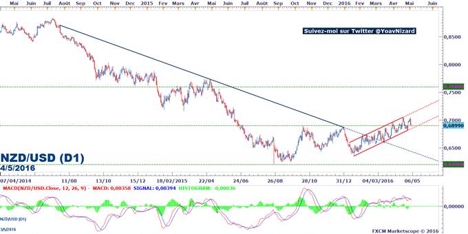 NZD/USD : Le taux de change se maintient dans un canal ascendant malgré la hausse du taux de chômage néo-zélandais