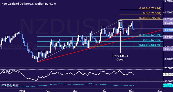 NZD/USD Technical Analysis: Support Below 0.68 in Focus