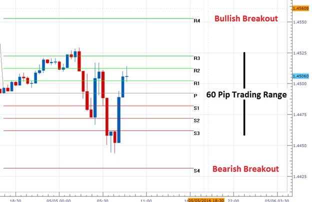 GBP/USD tradet in Range vor NFP-Daten