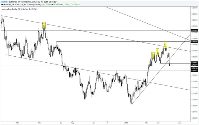 AUD/USD is Heavy While Below Trendline