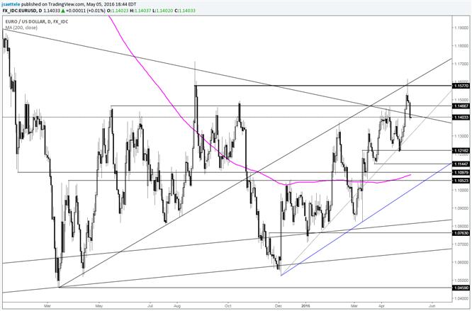 EUR/USD scheitert, die kritischen 1,1460er zu halten
