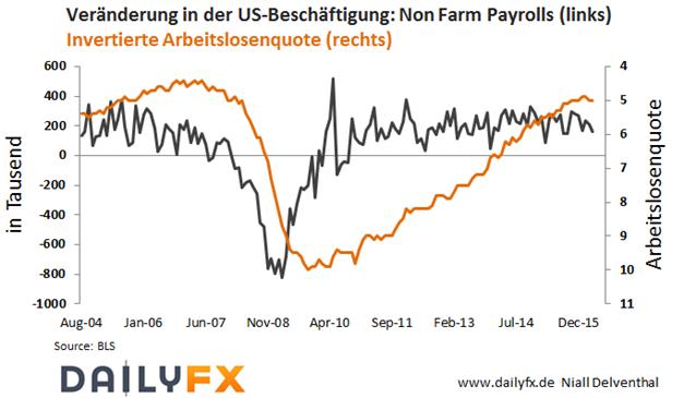 DAX: Expansionsraten der deutschen und Euroland-Wirtschaft nächste Woche im Fokus
