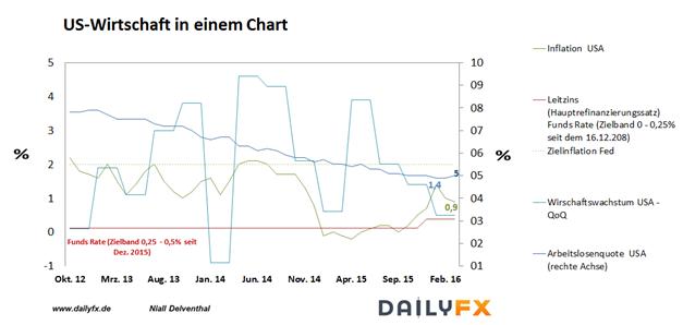 DAX: Volatilitätslieferant steht mit den Non Farm Payrolls vor der Tür