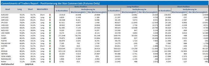 COT-Übersicht: (Weitere) Spuren des Short-Coverings spekulativer Marktteilnehmer im EUR/USD