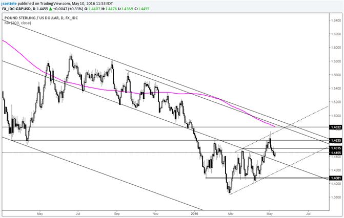 GBP/USD Nears Neckline Re-Test