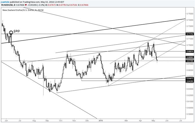 NZD/USD Short Term Channel Break Portends Weakness