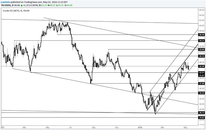 Crude behauptet kurzfristig bullische Struktur