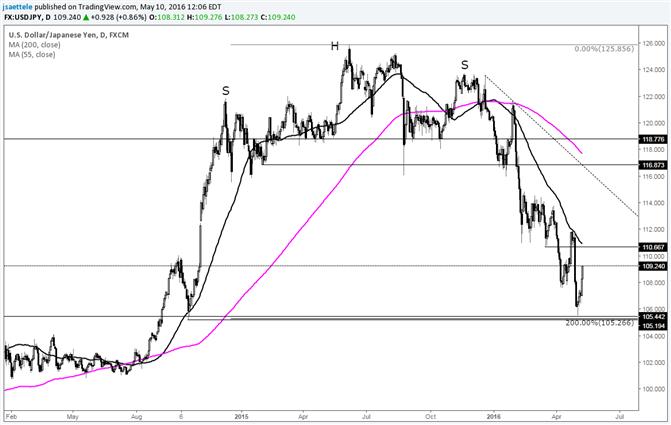 USD/JPY 110.60s in Focus
