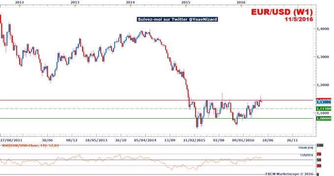 EUR/USD : Le taux de change conserve un risque baissier sous la résistance technique à 1,1450$