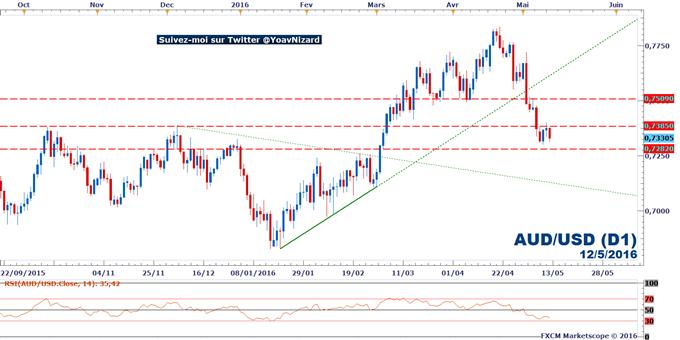 AUD/USD : Le dollar australien peine à se remettre de la baisse des taux de la RBA