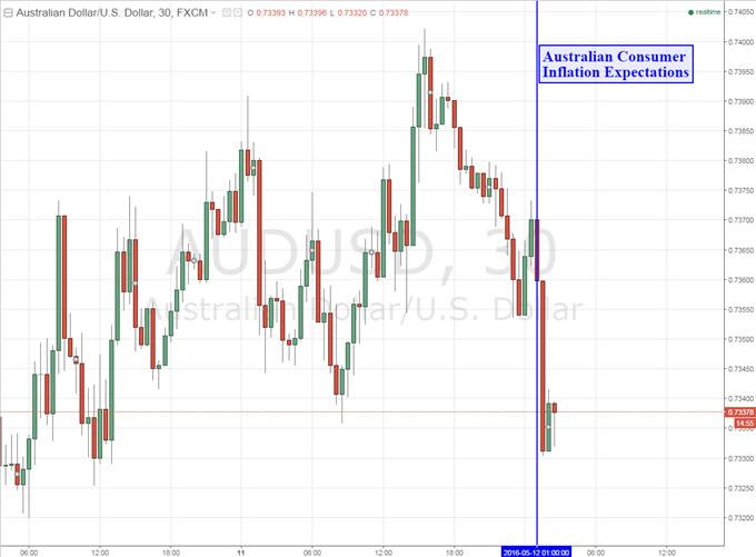 Aussie Dollar Risk-Off Decline Amplified by Inflation Estimates