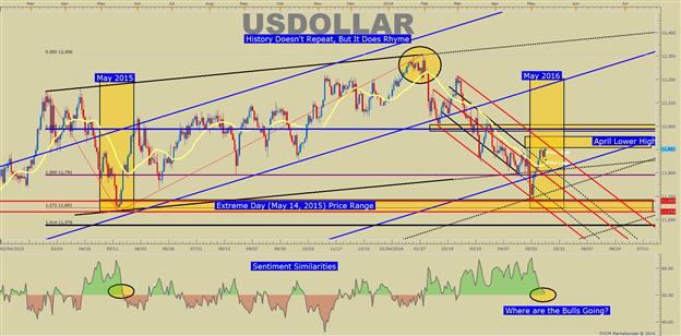 US DOLLAR Technische Analyse: Kann König Dollar seinen Thron zurück erobern?