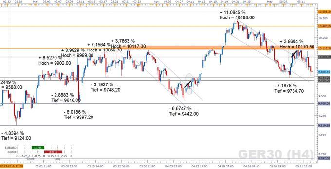 DAX: Euroland-Expansionsrate im Blick