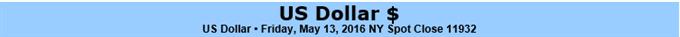 Dollar Forges Bullish Reversal but May Struggle to Maintain Lift