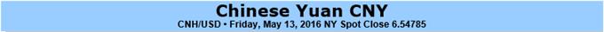 Eco-Politik, Rofhstoff-Volatilität fügen dem Yuan gemischte Bewegungen hinzu
