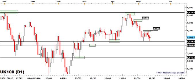 FTSE 100: Price Turns Sluggish