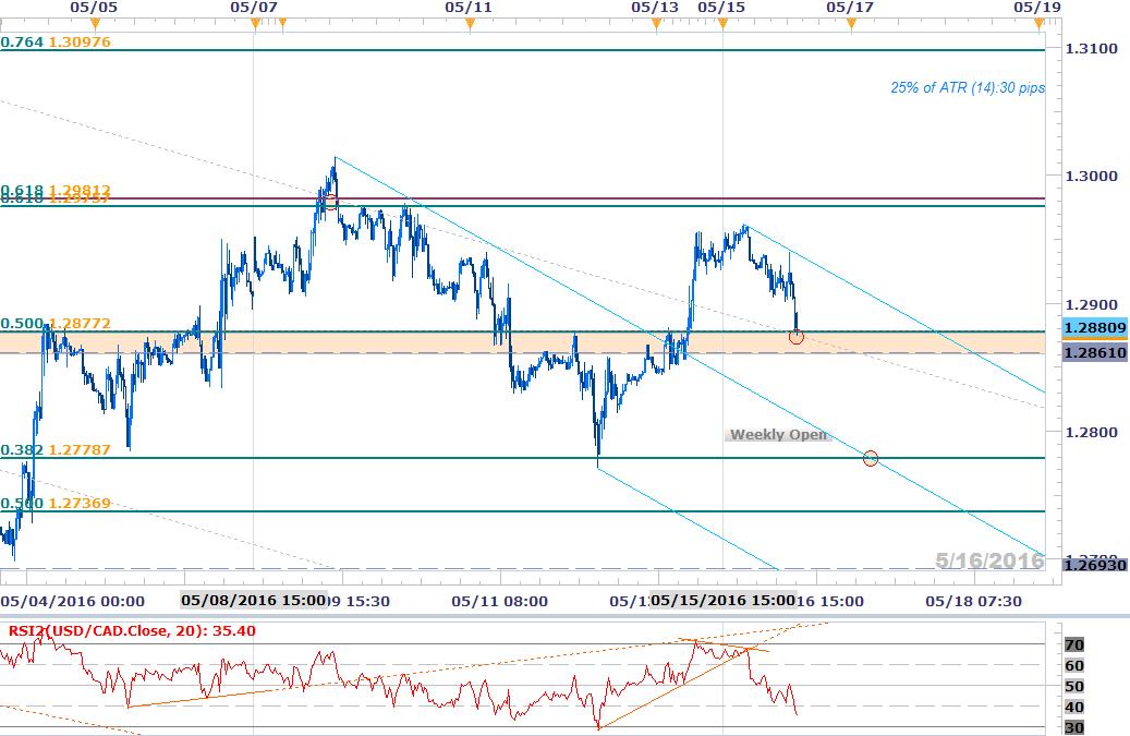 Forex vaihtokurssit цены на золото прогноз