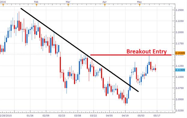 GBP/NZD Pending Breakout
