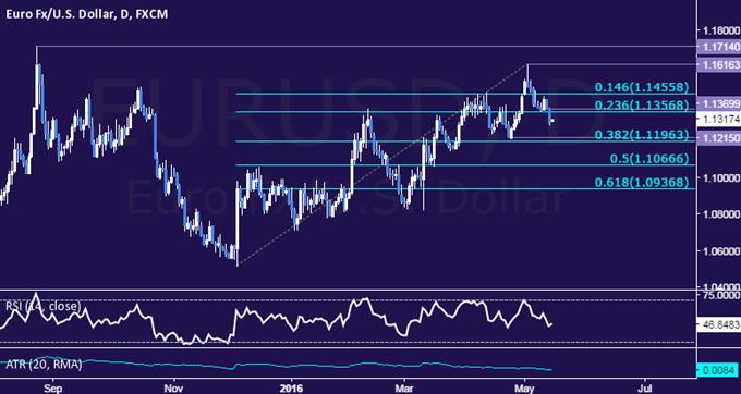 EUR/USD Technical Analysis: Euro Aims to Test 1.12 Mark