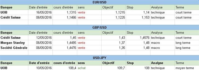 Comment sont positionnées les grandes banques sur le Forex au début de cette semaine du 16 mai 2016 ?