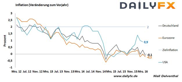 DAX: Die verkürzte Handelswoche startet mit Frühlingswetter an der Börse