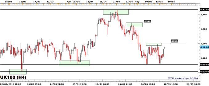 FTSE 100 Tests Upper End of Recent Trading Range