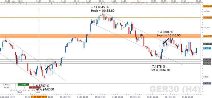 DAX: Schützenhilfe durch stabilisierende US-Märkte