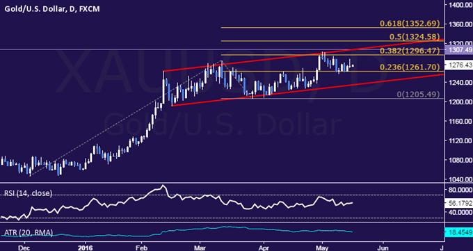 Goldkurs könnte bekannte Range wegen US Inflationsdaten durchbrechen