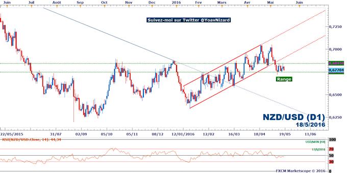 NZD/USD : Analyse technique - Le taux de change se maintient dans un range trading