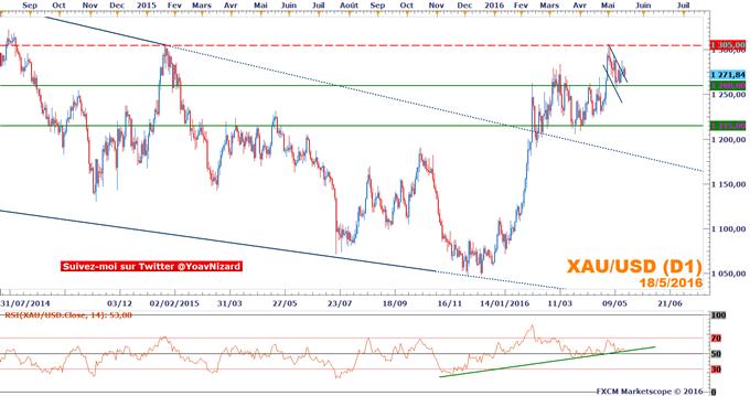 Once d'or : Le cours de l'or résiste à la remontée du dollar