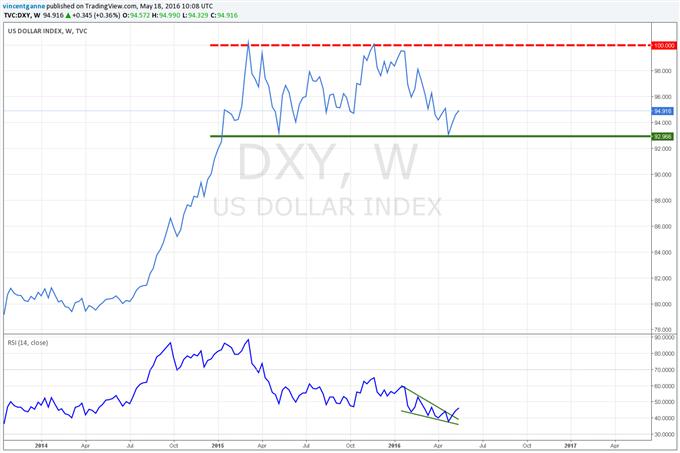 """Dollar US (DXY) : Les """"Minutes"""" de la FED pour confirmer ou neutraliser 2 semaines de rebond"""