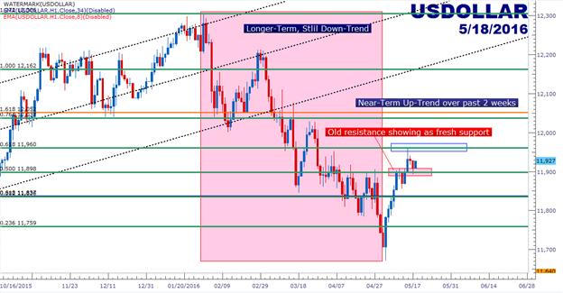 Der US Dollar erzählt eine Geschichte von zwei Trends