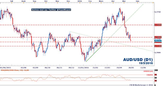 AUD/USD : L'aussie dollar conserve sa dynamique baissière suite aux chiffres de l'emploi en Australie