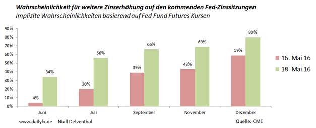 Belastungsfaktor hawkishes Fed-Schriftstück prügelt EUR/USD unter das Apriltief auf 1,12