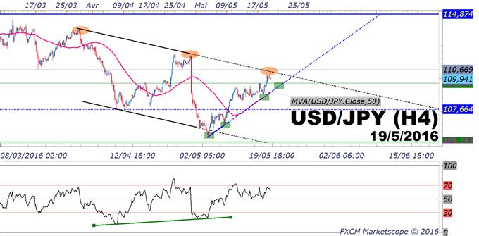 USD/JPY_:_objectif_atteint_et_toujours_intéressant_sur_pull_back_premier_support