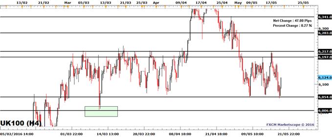 FTSE 100: Status Quo Maintained As 6054-6195 Range Dominates