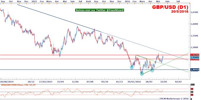 GBP/USD_:_Echec_sous_résistance_à_1,4670$