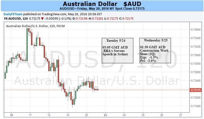 Aussie-Dollar verfolgt die Risiko-Tendenzen bei dem FedAusblick über die Brexit-Spekulationen