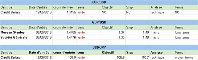 Comment sont positionnées les grandes banques sur le Forex au début de cette semaine du 23 mai 2016 ?