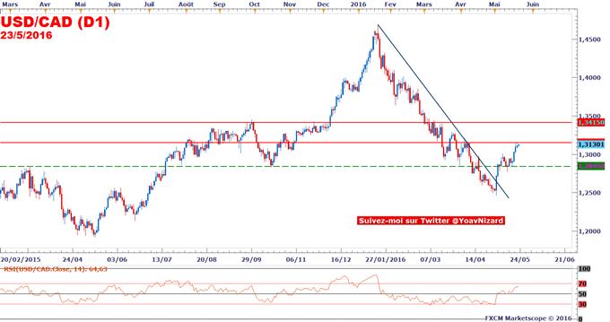 USD/CAD : Le loonie dollar sous pression à l'approche de l'intervention de la Banque du Canada
