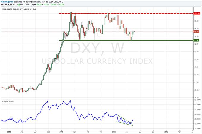 Dollar US (USD) : la tendance reste haussière pour un marché qui se projette sur la FED du 15 juin