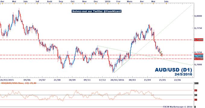 AUD/USD : Le dollar australien accuse le coup et s'enfonce sous le seuil à 0,72$