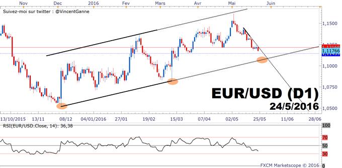 EuroDollar (EURUSD) : le bas du canal haussier chartiste reste ciblé par le marché